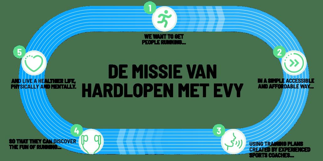 De missie van Hardlopen met Evy
